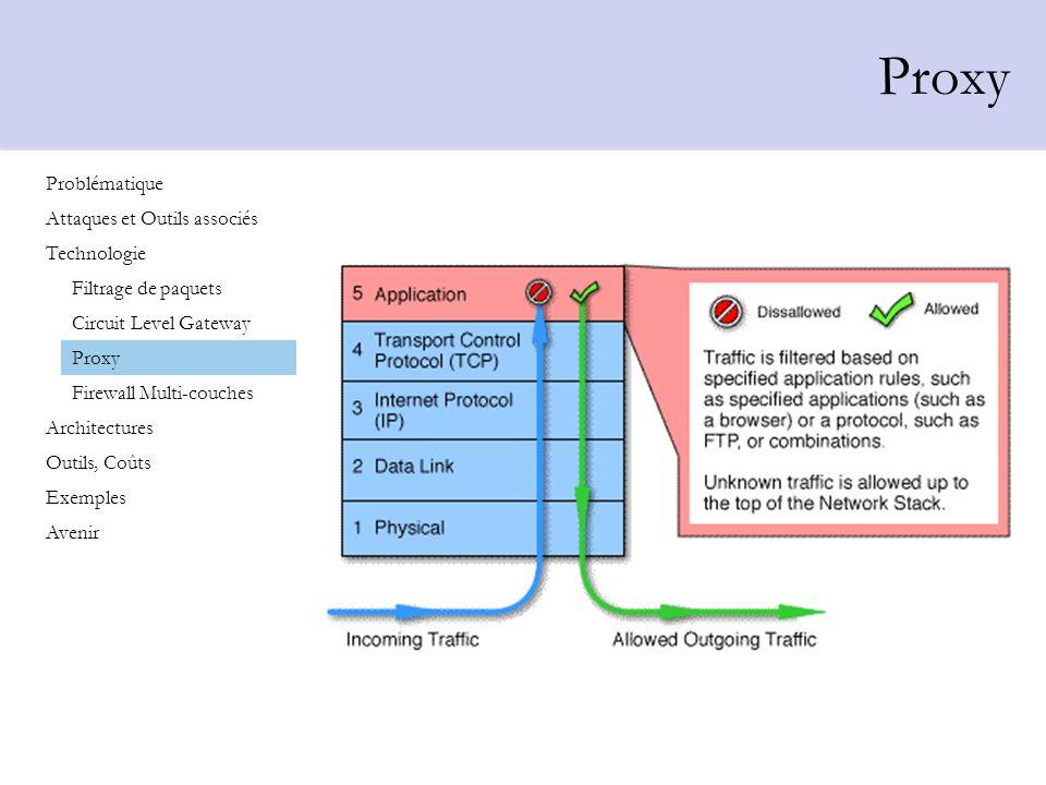 Proxy Problématique Attaques et Outils associés Technologie