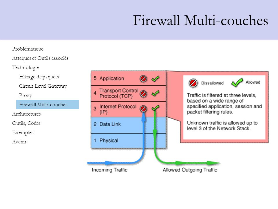 Firewall Multi-couches