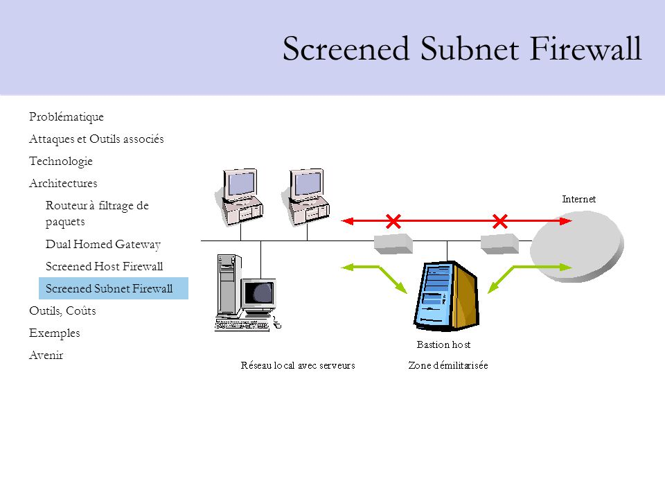 Screened Subnet Firewall