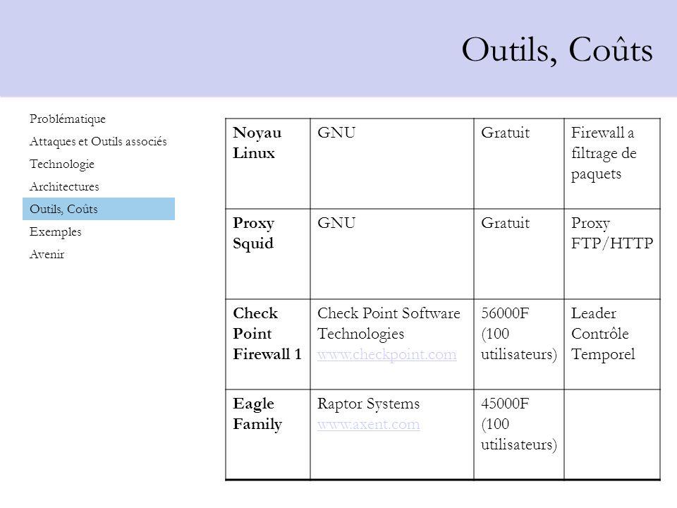 Outils, Coûts Noyau Linux GNU Gratuit Firewall a filtrage de paquets
