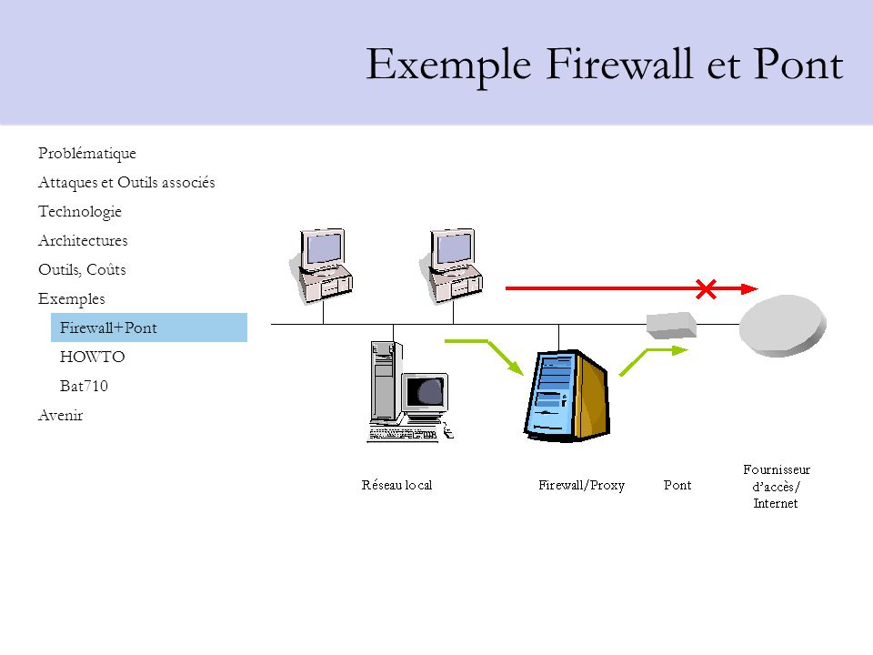 Exemple Firewall et Pont