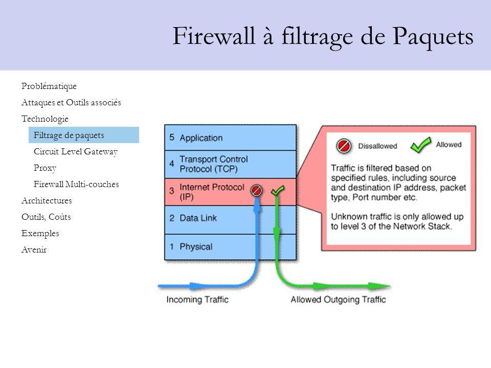 Firewall à filtrage de Paquets