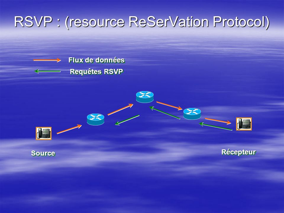 RSVP : (resource ReSerVation Protocol)