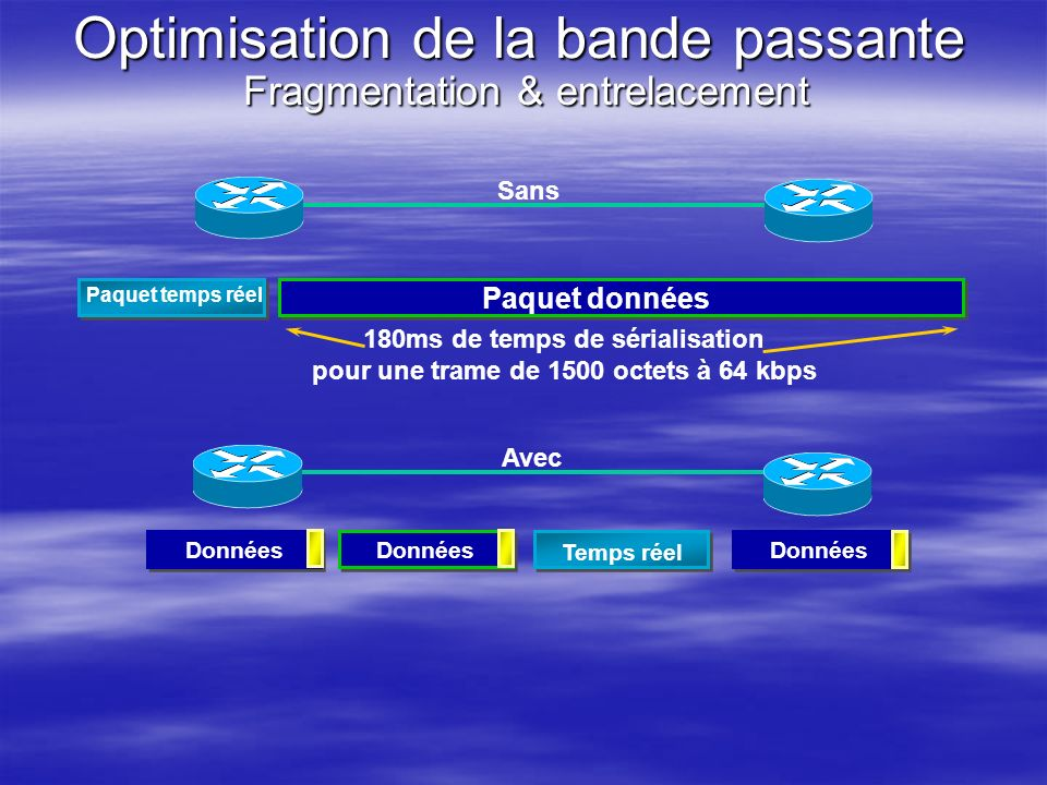 Optimisation de la bande passante Fragmentation & entrelacement