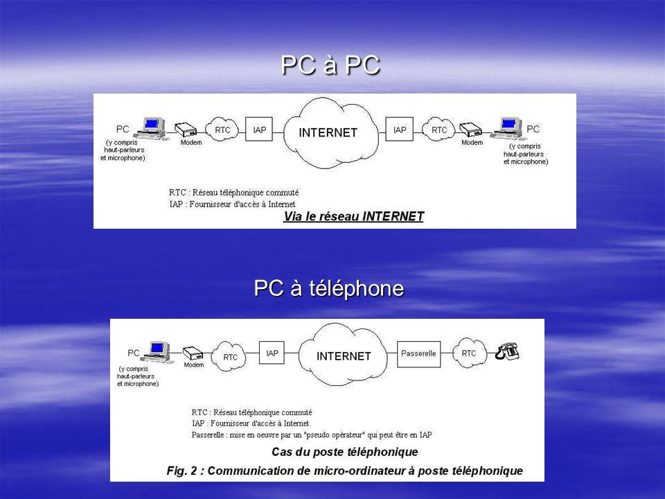PC à PC PC à téléphone