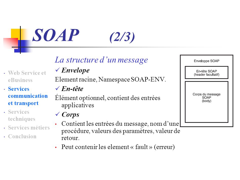 SOAP (2/3) La structure d'un message Envelope En-tête Corps