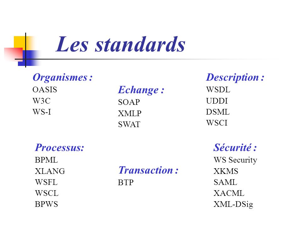 Les standards Organismes : Description : Echange : Processus: