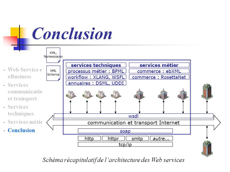 Conclusion Schéma récapitulatif de l'architecture des Web services