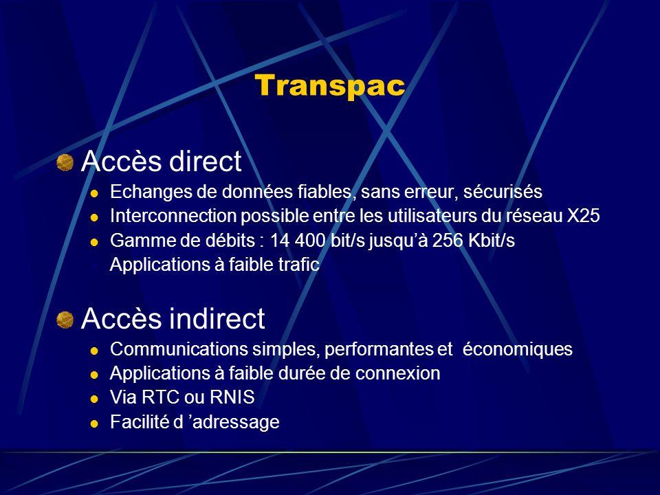Transpac Accès direct Accès indirect
