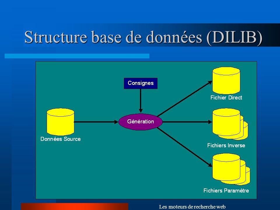 Structure base de données (DILIB)
