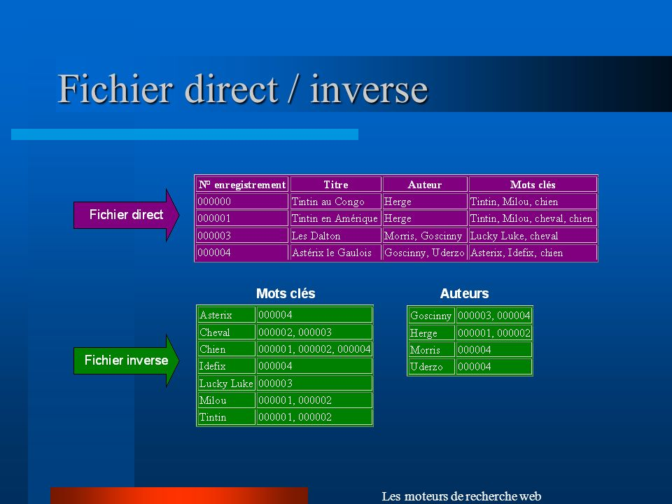 Fichier direct / inverse