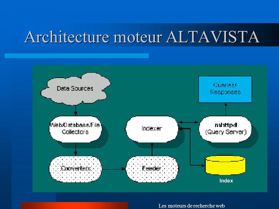Architecture moteur ALTAVISTA