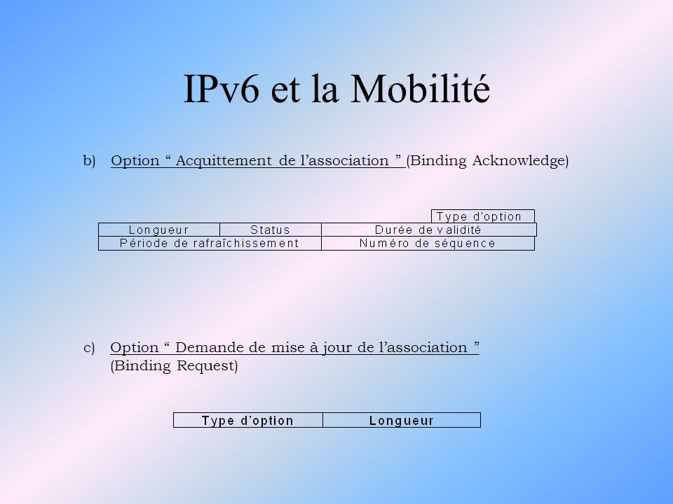 IPv6 et la Mobilité b) Option Acquittement de l'association (Binding Acknowledge) c) Option Demande de mise à jour de l'association