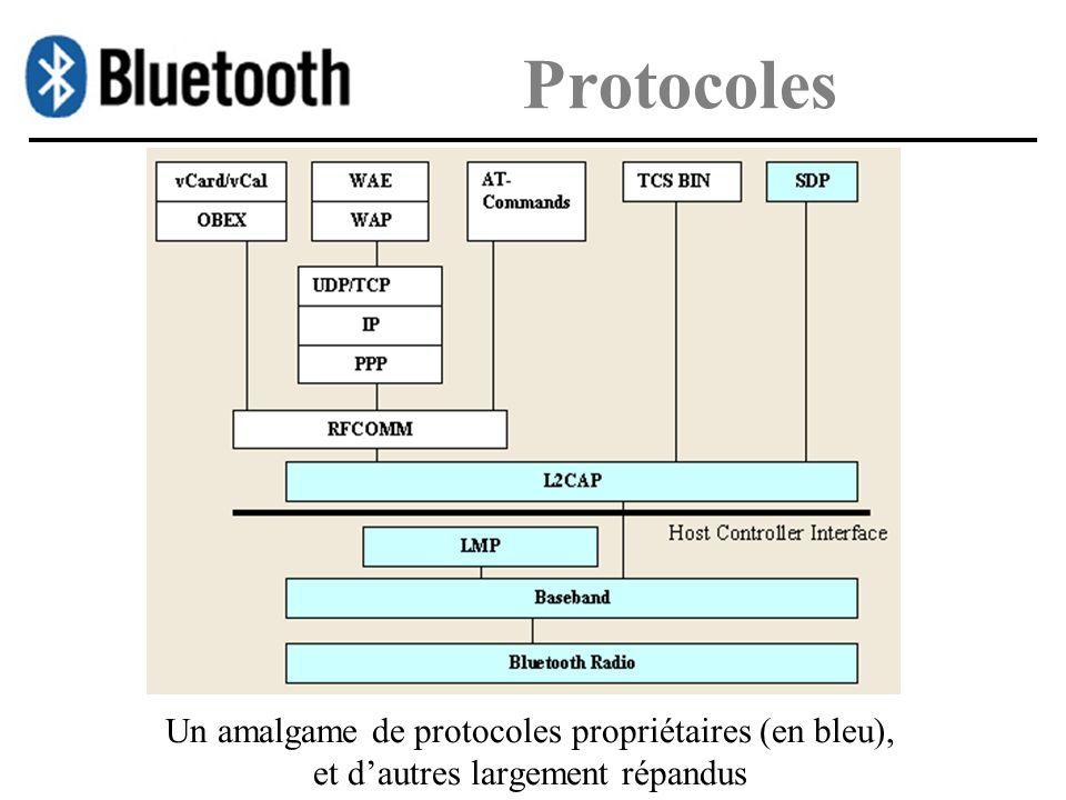 Protocoles Un amalgame de protocoles propriétaires (en bleu), et d'autres largement répandus