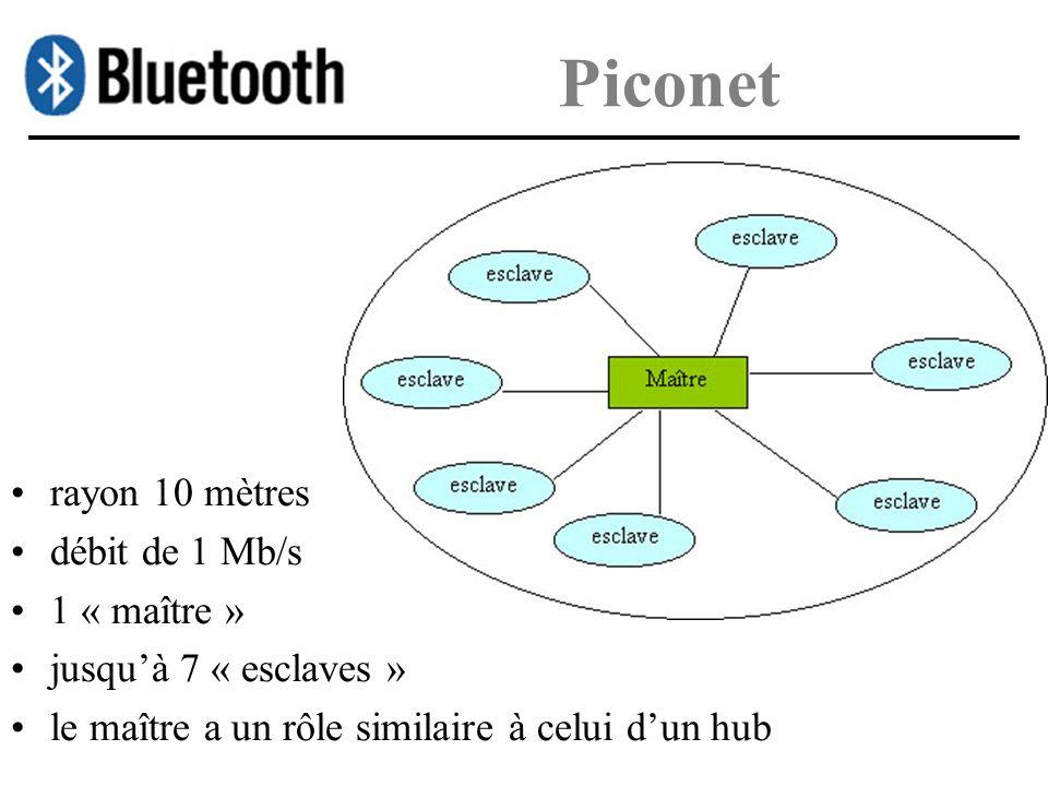 Piconet rayon 10 mètres débit de 1 Mb/s 1 « maître »