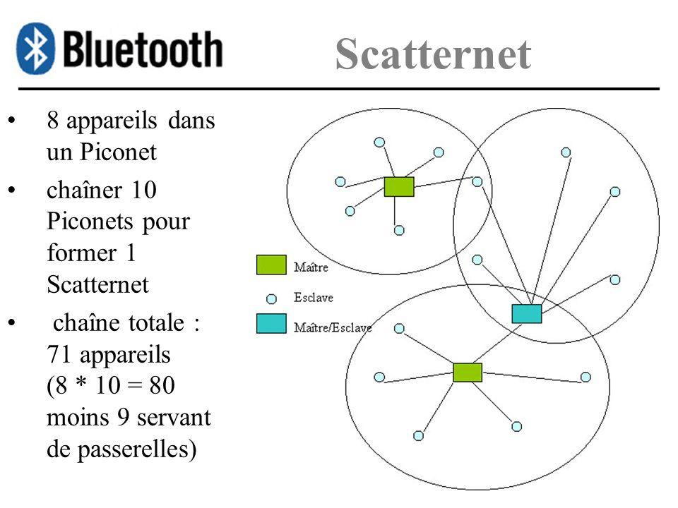 Scatternet 8 appareils dans un Piconet