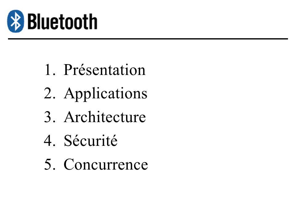 Présentation Applications Architecture Sécurité Concurrence