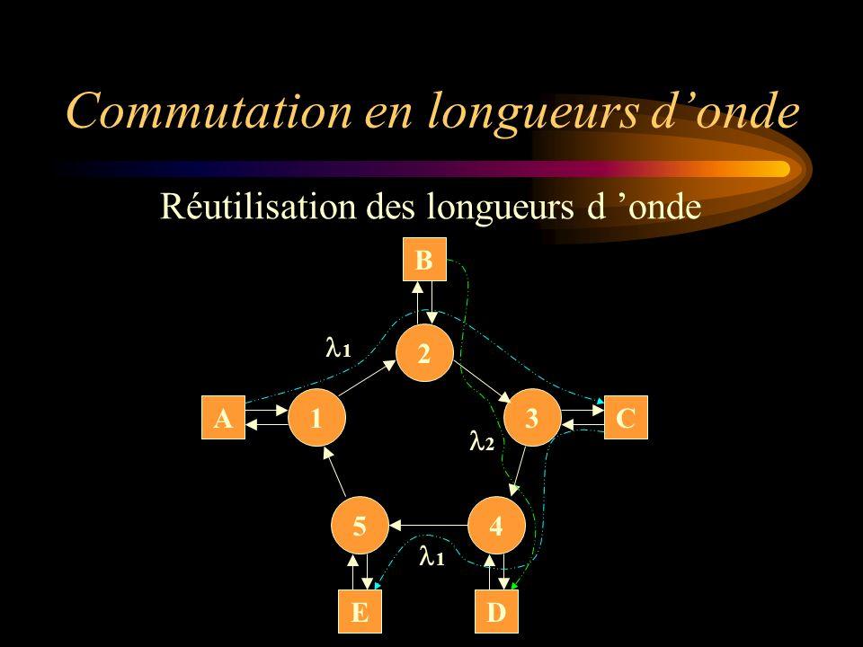 Commutation en longueurs d'onde