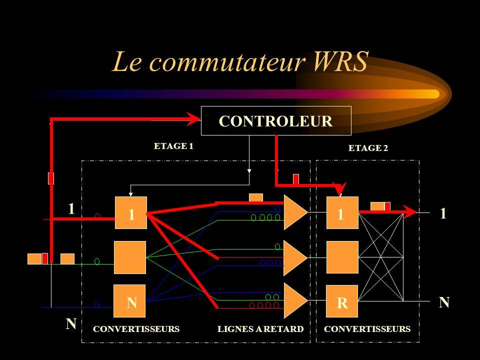 Le commutateur WRS 1 R N CONTROLEUR CONVERTISSEURS LIGNES A RETARD
