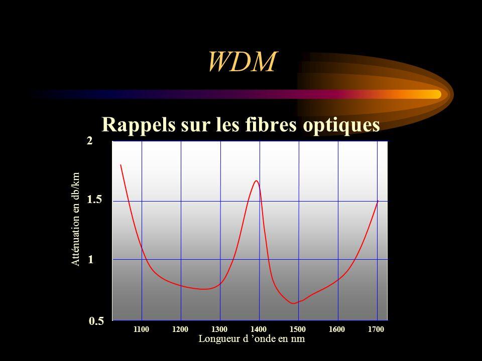 Rappels sur les fibres optiques