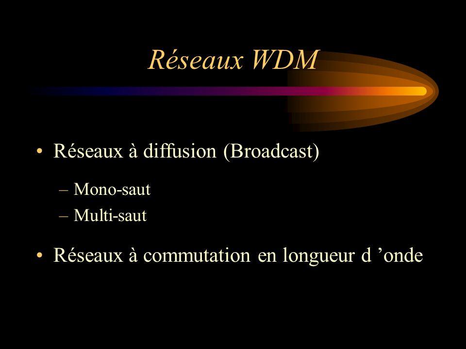 Réseaux WDM Réseaux à diffusion (Broadcast)