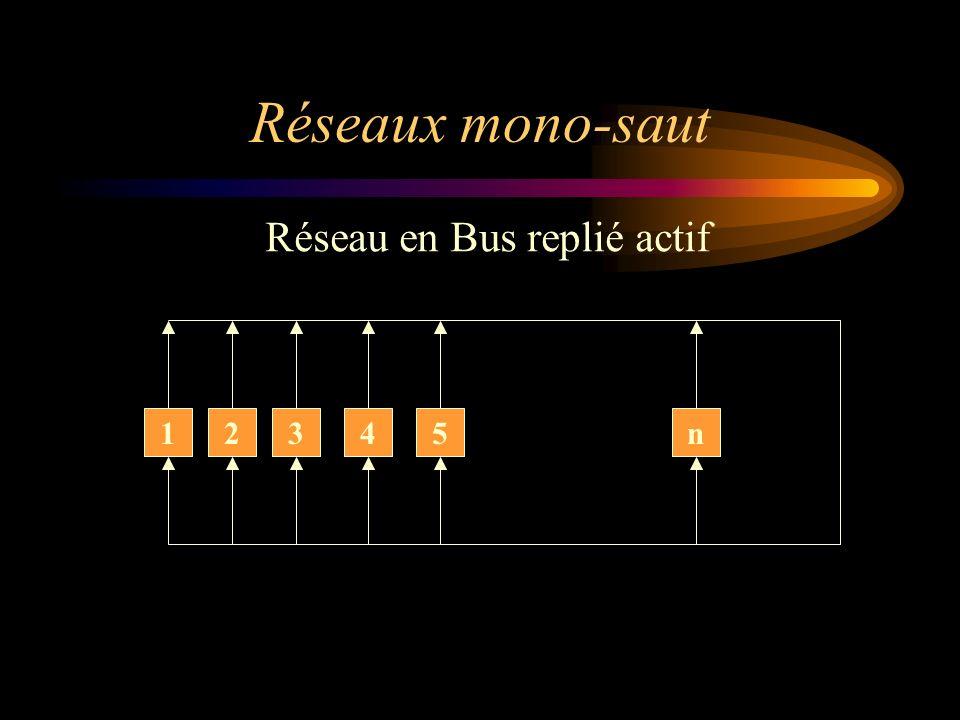 Réseau en Bus replié actif