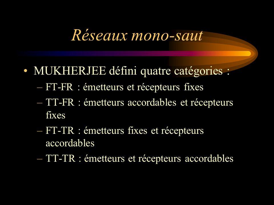 Réseaux mono-saut MUKHERJEE défini quatre catégories :
