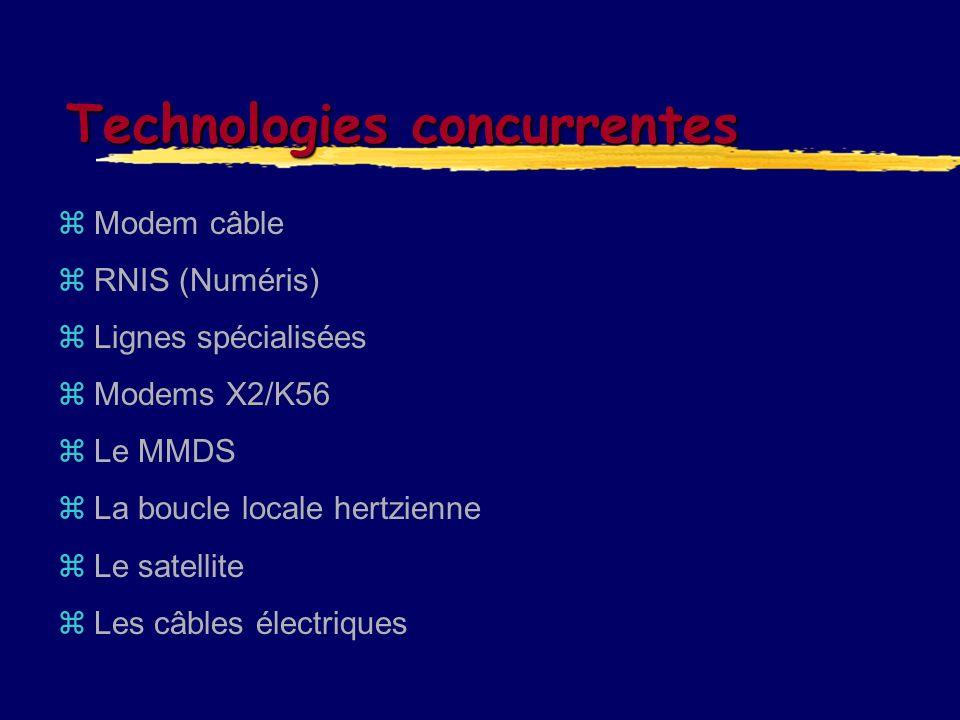 Technologies concurrentes