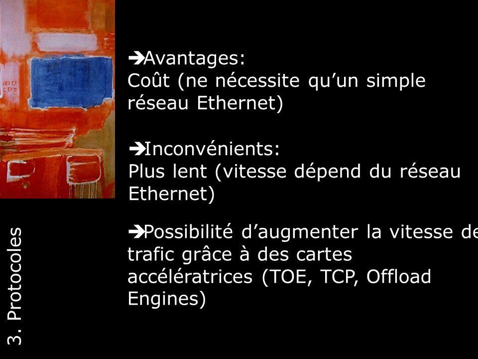 Avantages: Coût (ne nécessite qu'un simple réseau Ethernet) Inconvénients: Plus lent (vitesse dépend du réseau Ethernet)
