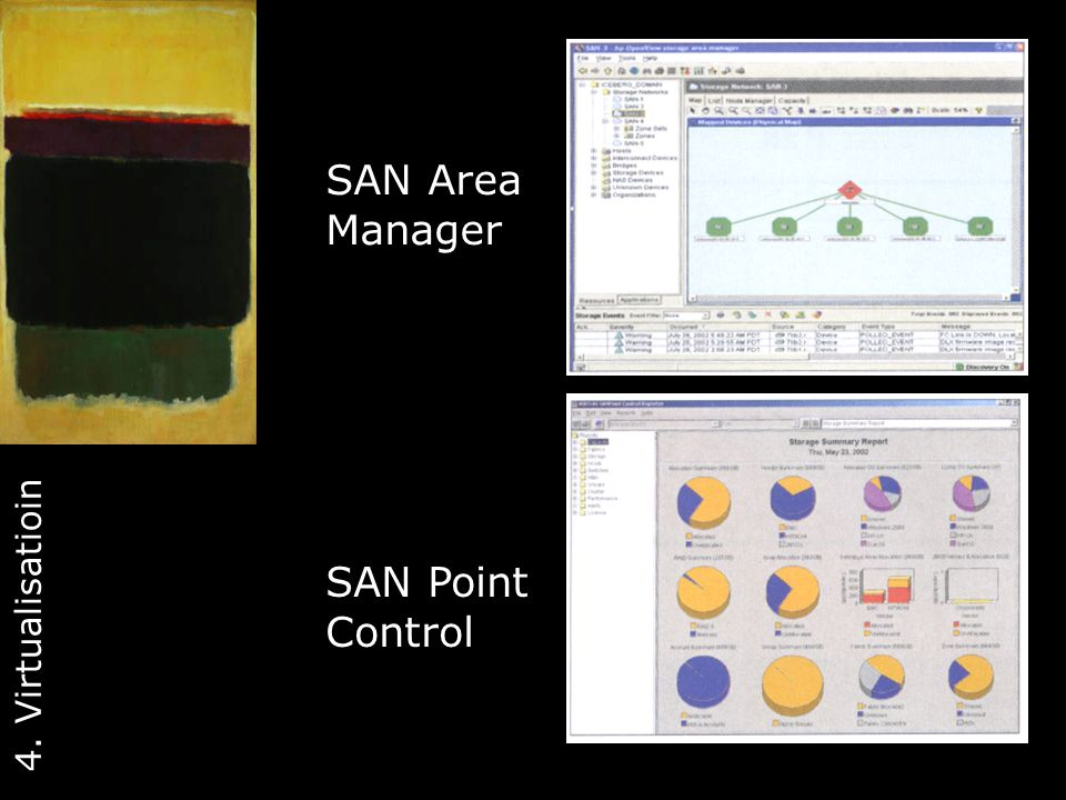 SAN Area Manager SAN Point Control 4. Virtualisatioin