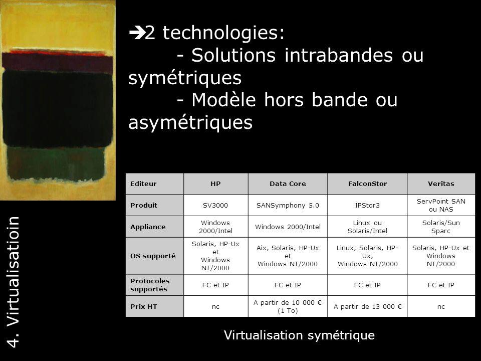 - Solutions intrabandes ou symétriques