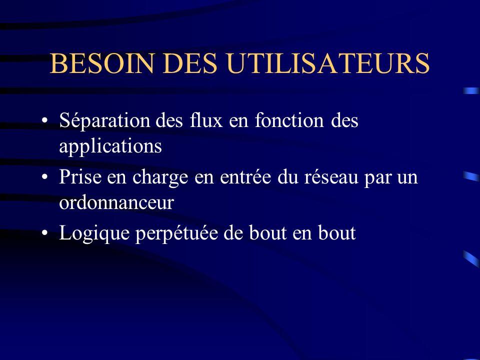 BESOIN DES UTILISATEURS
