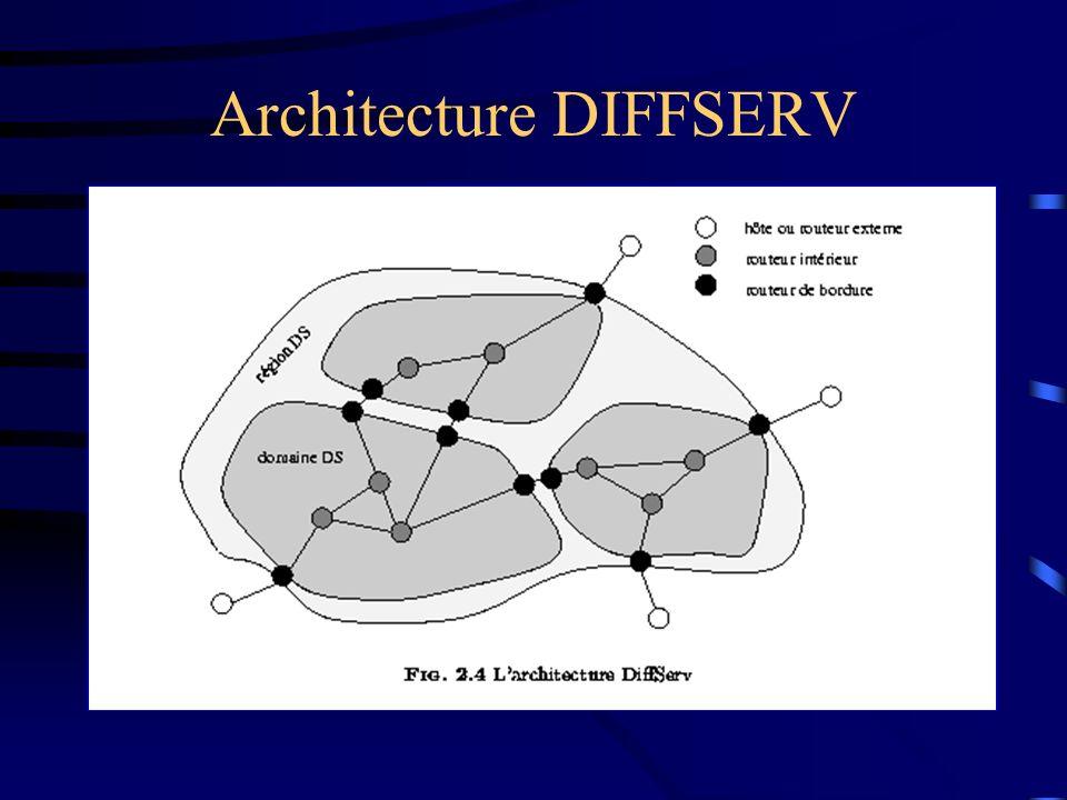 Architecture DIFFSERV
