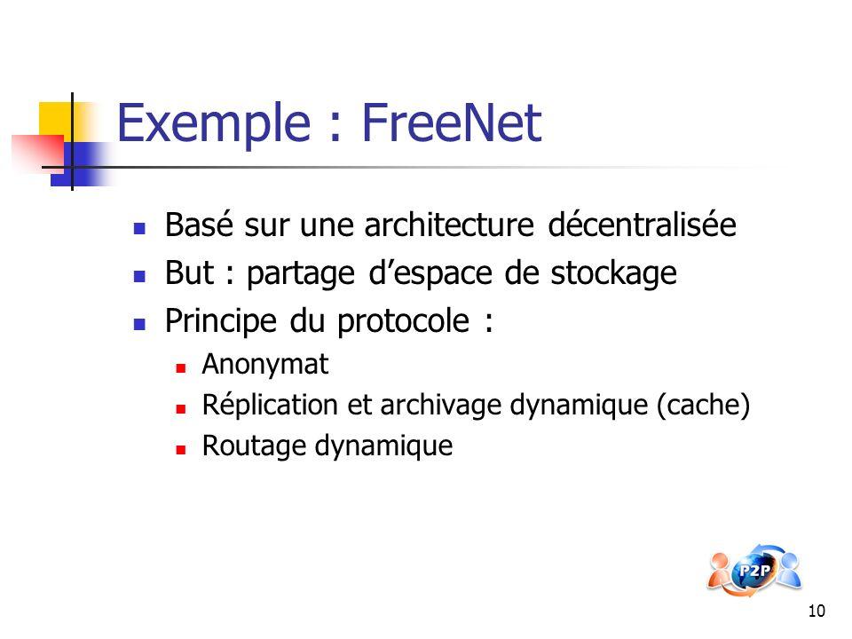 Exemple : FreeNet Basé sur une architecture décentralisée