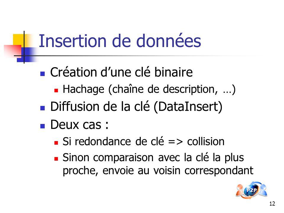 Insertion de données Création d'une clé binaire