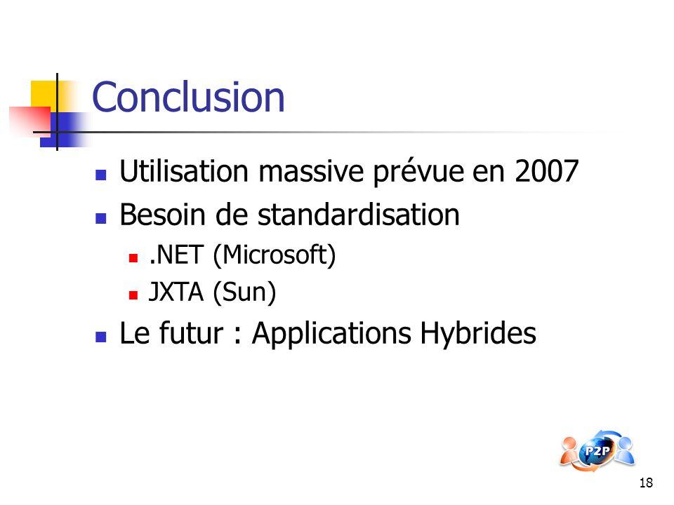 Conclusion Utilisation massive prévue en 2007