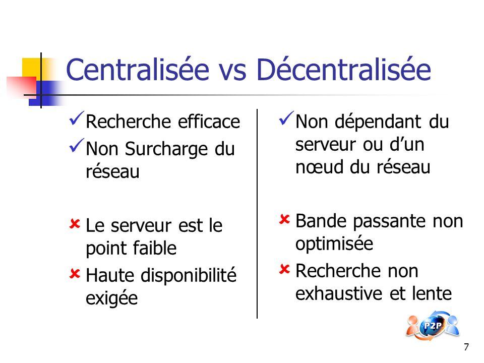 Centralisée vs Décentralisée