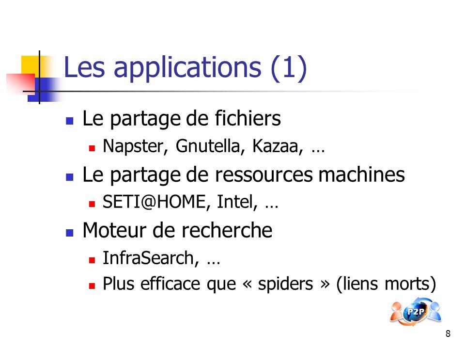 Les applications (1) Le partage de fichiers