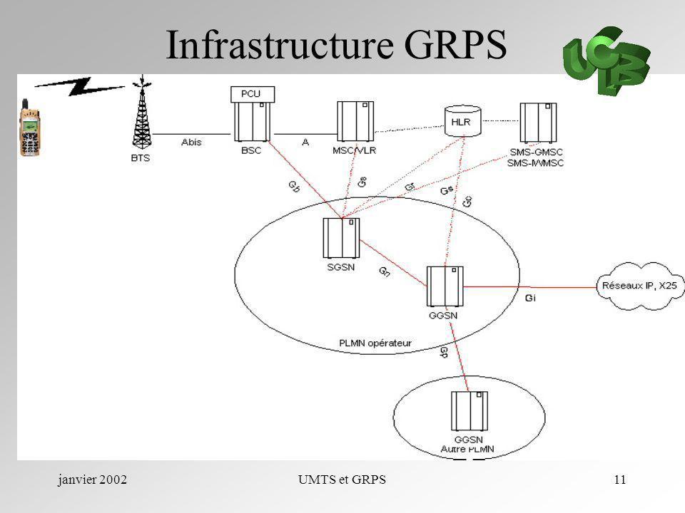 Infrastructure GRPS janvier 2002 UMTS et GRPS