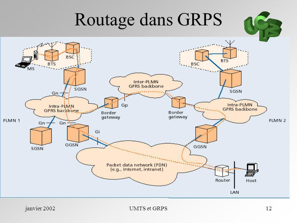 Routage dans GRPS janvier 2002 UMTS et GRPS