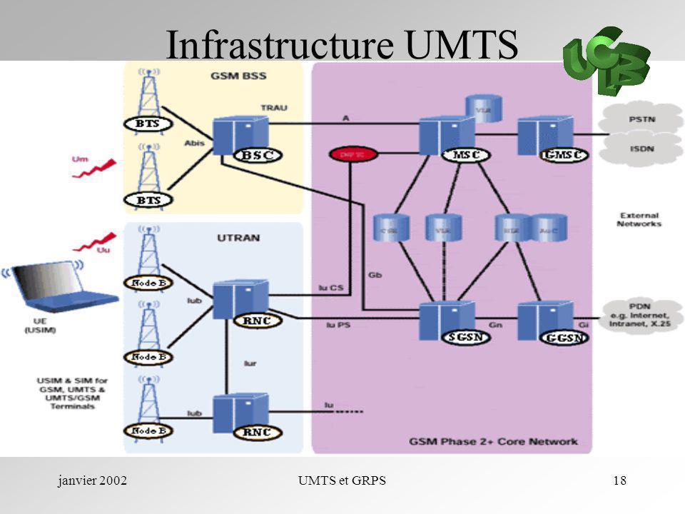 Infrastructure UMTS janvier 2002 UMTS et GRPS