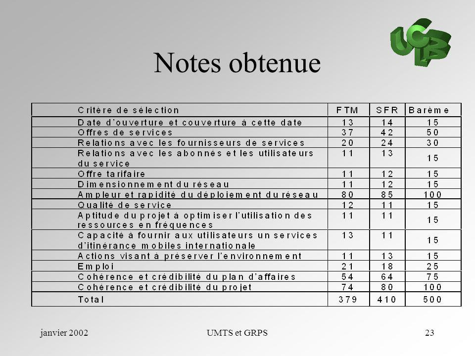 Notes obtenue janvier 2002 UMTS et GRPS