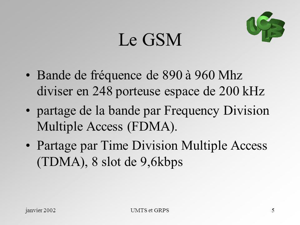 Le GSM Bande de fréquence de 890 à 960 Mhz diviser en 248 porteuse espace de 200 kHz.