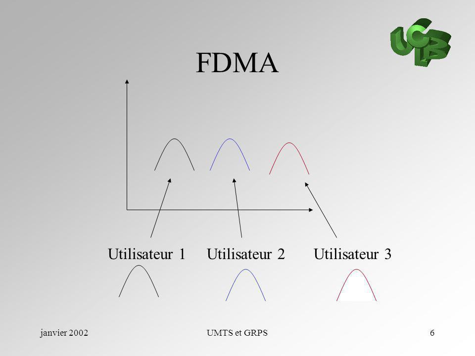 FDMA Utilisateur 1 Utilisateur 2 Utilisateur 3 janvier 2002