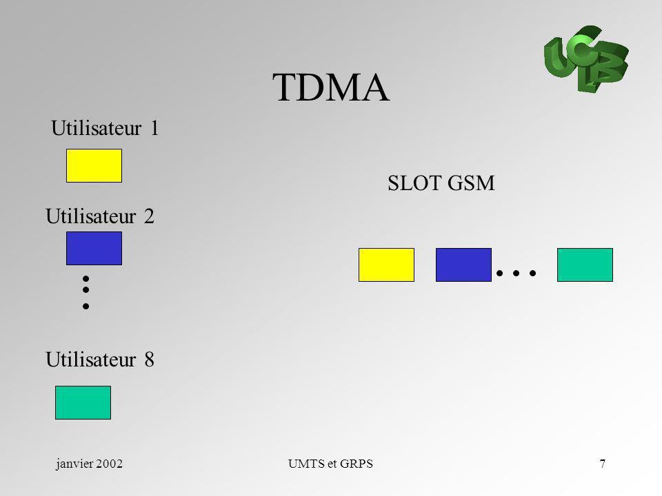 TDMA Utilisateur 1 SLOT GSM Utilisateur 2 Utilisateur 8 janvier 2002