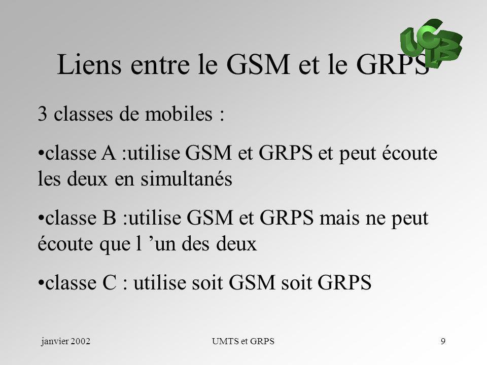 Liens entre le GSM et le GRPS