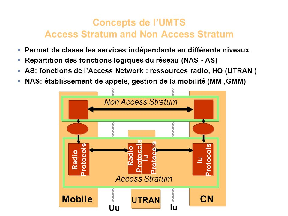 Concepts de l'UMTS Access Stratum and Non Access Stratum