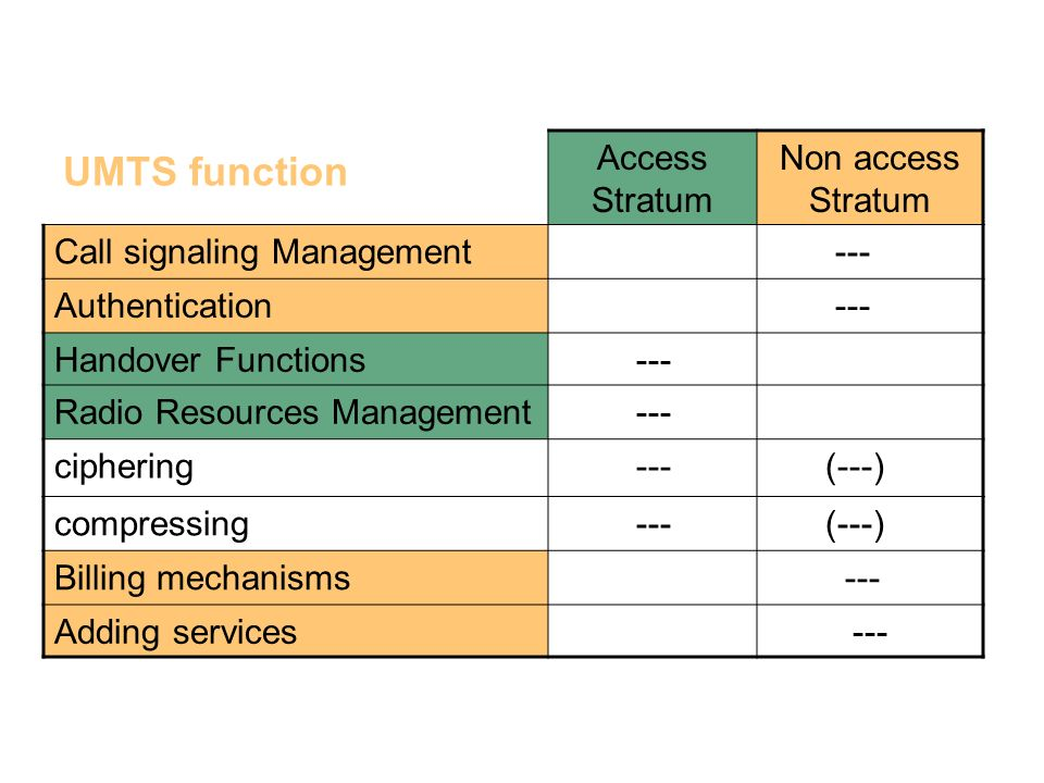 UMTS function UMTS concepts (3/5) Access Stratum Non access Stratum