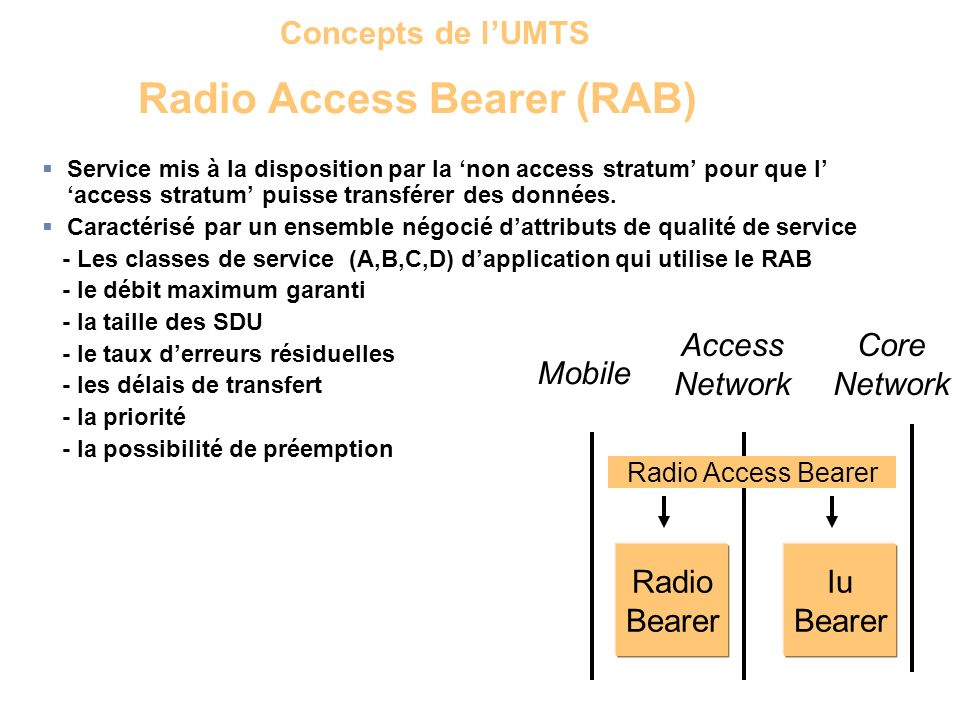 Radio Access Bearer (RAB)