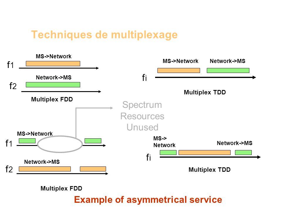 Techniques de multiplexage